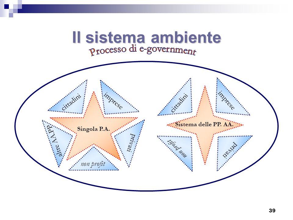 Un modello organizzativo reticolare Sistema delle PP. AA. cittadini imprese non profit p rivati 40