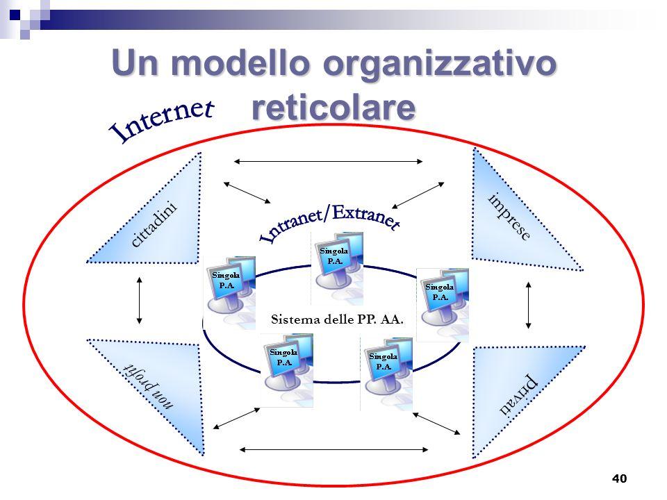 La riorganizzazione del sistema delle PP.AA.