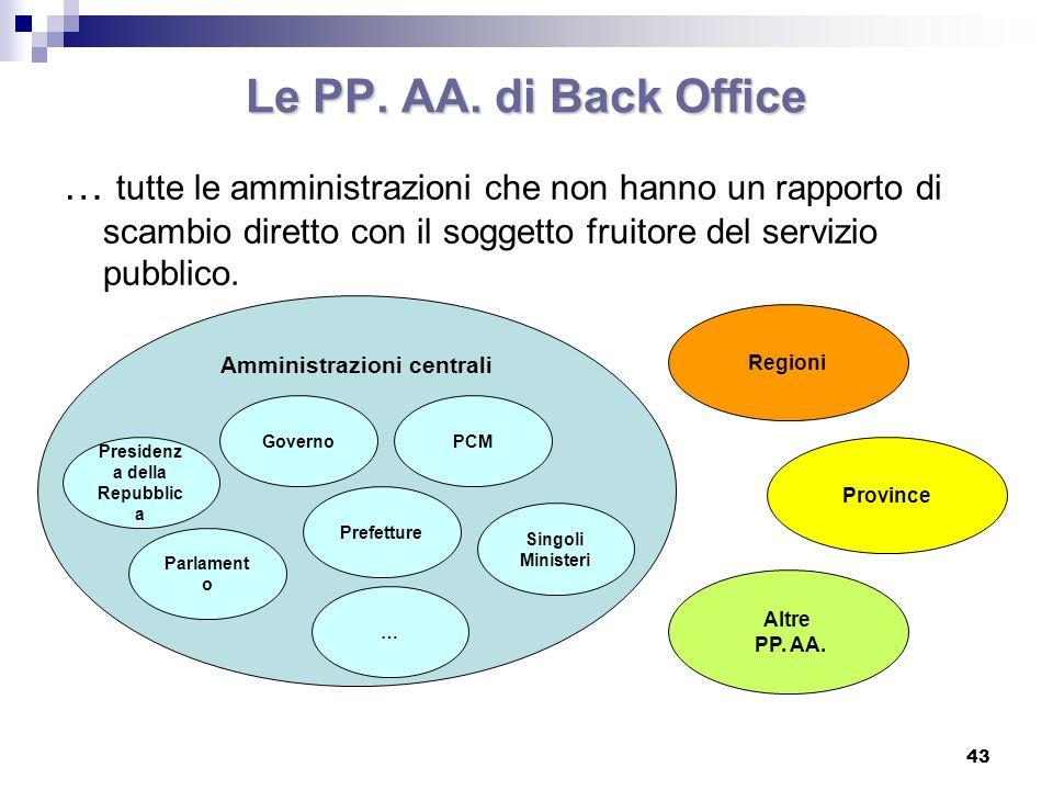 Il settore non profit SISTEMA PP.AA.