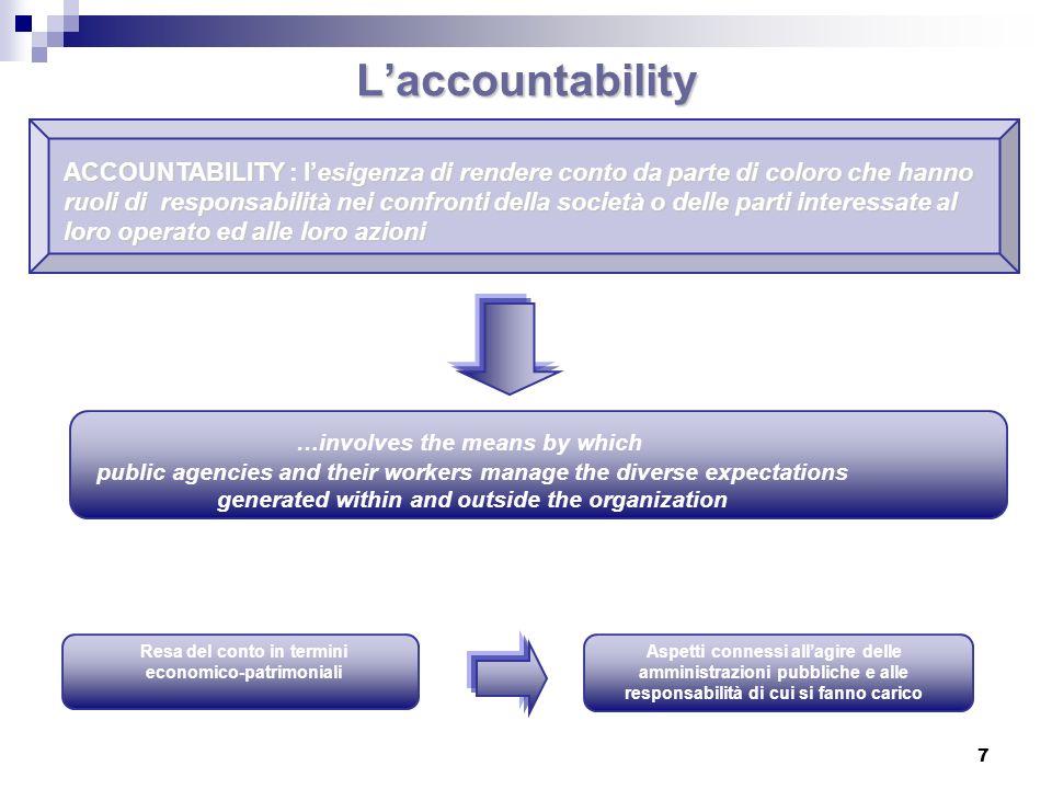 Laccountability ACCOUNTABILITYlesigenza di rendere conto da parte di coloro che hanno ruoli di responsabilità nei confronti della società o delle part