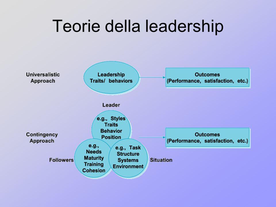Teorie della leadership