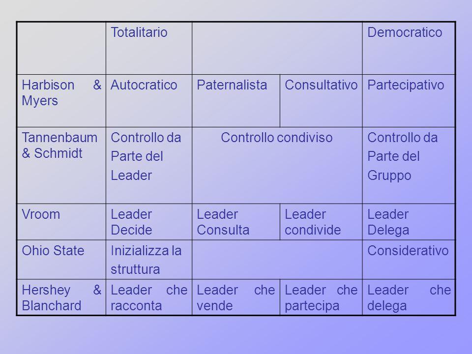TotalitarioDemocratico Harbison & Myers AutocraticoPaternalistaConsultativoPartecipativo Tannenbaum & Schmidt Controllo da Parte del Leader Controllo
