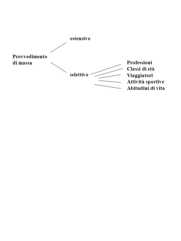 FATTORI CHE INFLUENZANO LA RISPOSTA INDIVIDUALE AD UNA VACCINAZIONE Inerenti la vaccinazione Tipo di antigene Microrganismo ucciso Microrganismo attenuato Anatossine Componenti microbiche (naturali, DNA ricombinante, polipeptidi sintetici) Idiotipici Adiuvanti Fosfato ed idrossido di alluminio Associazione con altri antigeni e componenti strutturali (muramildipeptide) Liposomi Polimeri a rilascio controllato Somministrazione Dose Numero di dosi Intervalli fra le dosi Vaccini associati o combinati Inerenti lindividuo Età Maturazione del sistema immunitario Presenza di anticorpi materni Caratteristiche genetiche Deficit immunitari Alimentazione Patologie concomitanti
