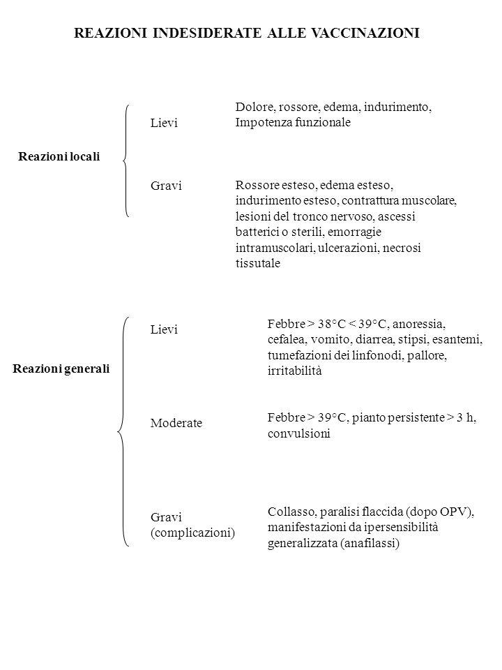 Controindicazioni alla somministrazione di vaccini Controindicazioni temporanee di ordine generale valide per tutti i vaccini 1)Malattia acuta febbrile (> 38°C) 2)Turbe generali giudicate clinicamente importanti Controindicazioni temporanee o permanenti relative a situazioni particolari 1)Stati di immunodepressione: -primitiva (immunodeficienze congenite); -Secondaria a patologie (HIV, leucemie, linfomi, tumori) -In seguito a trattamenti farmacologici (alchilanti, antimetaboliti, radiazioni, corticosteroidei a dosaggi elevati) 2) Allergia a costituenti di vaccini.
