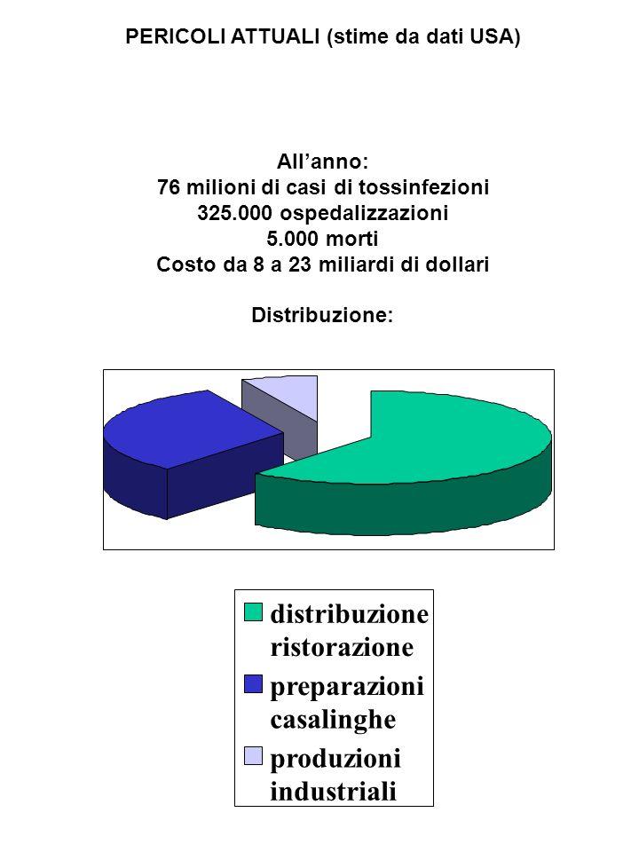 PERICOLI ATTUALI (stime da dati USA) Allanno: 76 milioni di casi di tossinfezioni 325.000 ospedalizzazioni 5.000 morti Costo da 8 a 23 miliardi di dol