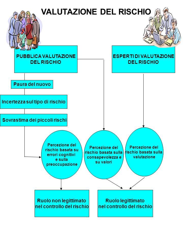 VALUTAZIONE DEL RISCHIO Ruolo legittimato nel controllo del rischio PUBBLICA VALUTAZIONE DEL RISCHIO Percezione del rischio basata su errori cognitivi