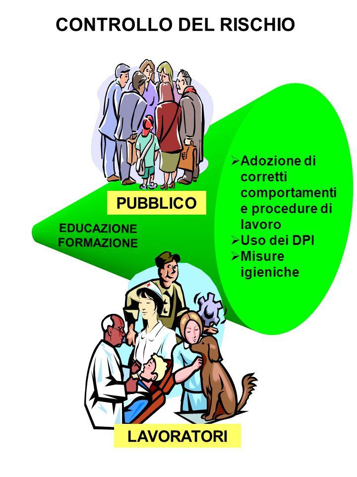 Adozione di corretti comportamenti e procedure di lavoro Uso dei DPI Misure igieniche EDUCAZIONE FORMAZIONE PUBBLICO CONTROLLO DEL RISCHIO LAVORATORI