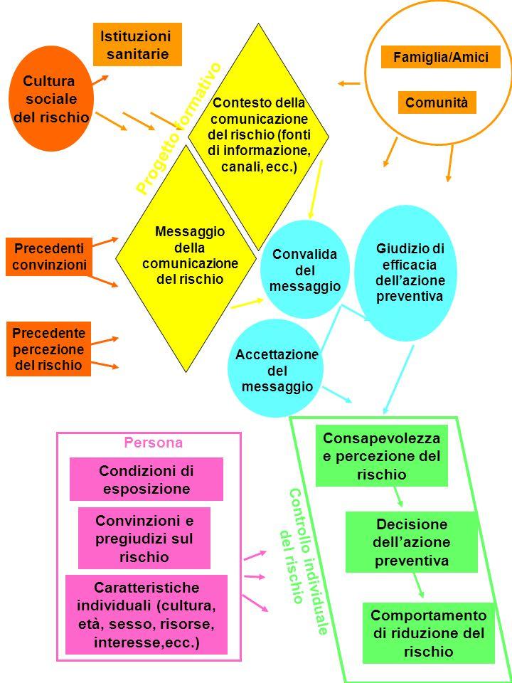 Istituzioni sanitarie Famiglia/Amici Comunità Cultura sociale del rischio Precedenti convinzioni Precedente percezione del rischio Progetto formativo