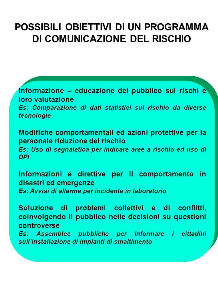 Informazione – educazione del pubblico sui rischi e loro valutazione Es: Comparazione di dati statistici sul rischio da diverse tecnologie Modifiche c