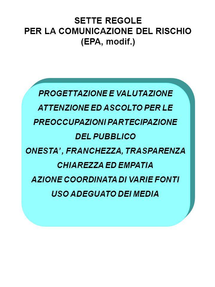 SETTE REGOLE PER LA COMUNICAZIONE DEL RISCHIO (EPA, modif.) PROGETTAZIONE E VALUTAZIONE ATTENZIONE ED ASCOLTO PER LE PREOCCUPAZIONI PARTECIPAZIONE DEL