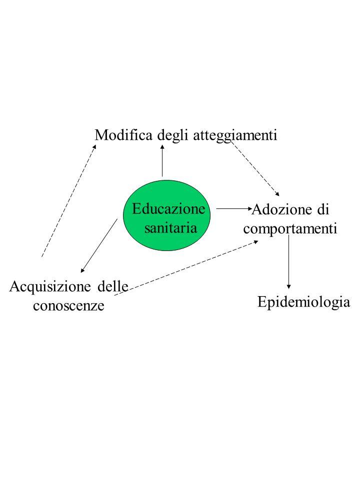 Educazione sanitaria Modifica degli atteggiamenti Adozione di comportamenti Epidemiologia Acquisizione delle conoscenze