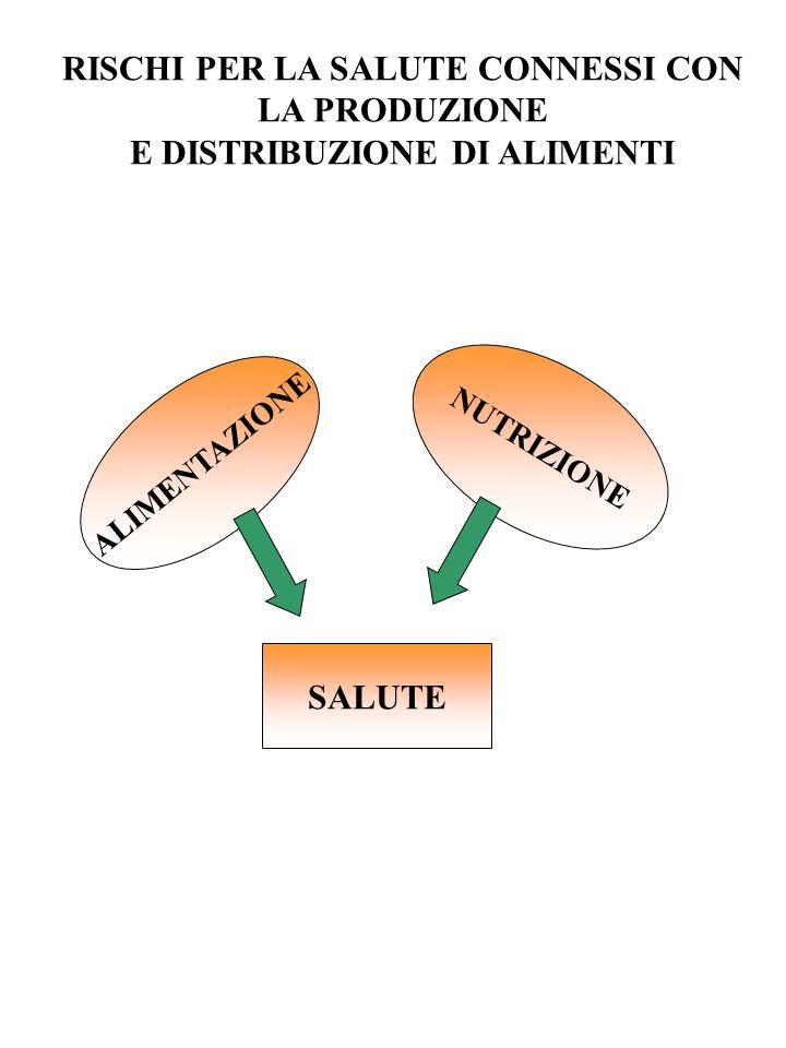 ALIMENTAZIONE NUTRIZIONE SALUTE RISCHI PER LA SALUTE CONNESSI CON LA PRODUZIONE E DISTRIBUZIONE DI ALIMENTI