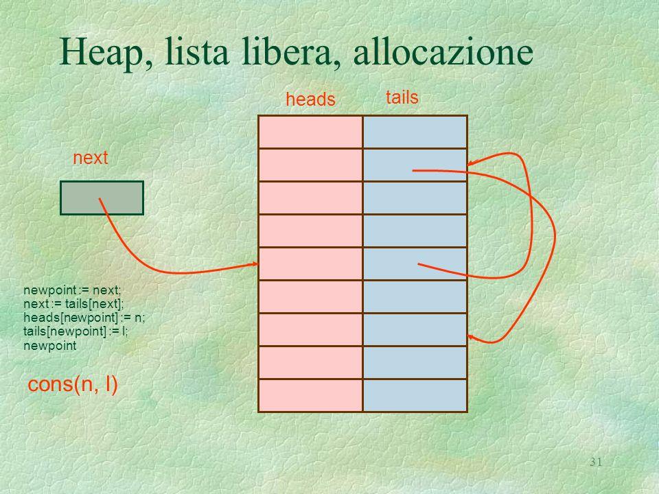 31 Heap, lista libera, allocazione heads tails next newpoint := next; next := tails[next]; heads[newpoint] := n; tails[newpoint] := l; newpoint cons(n, l)