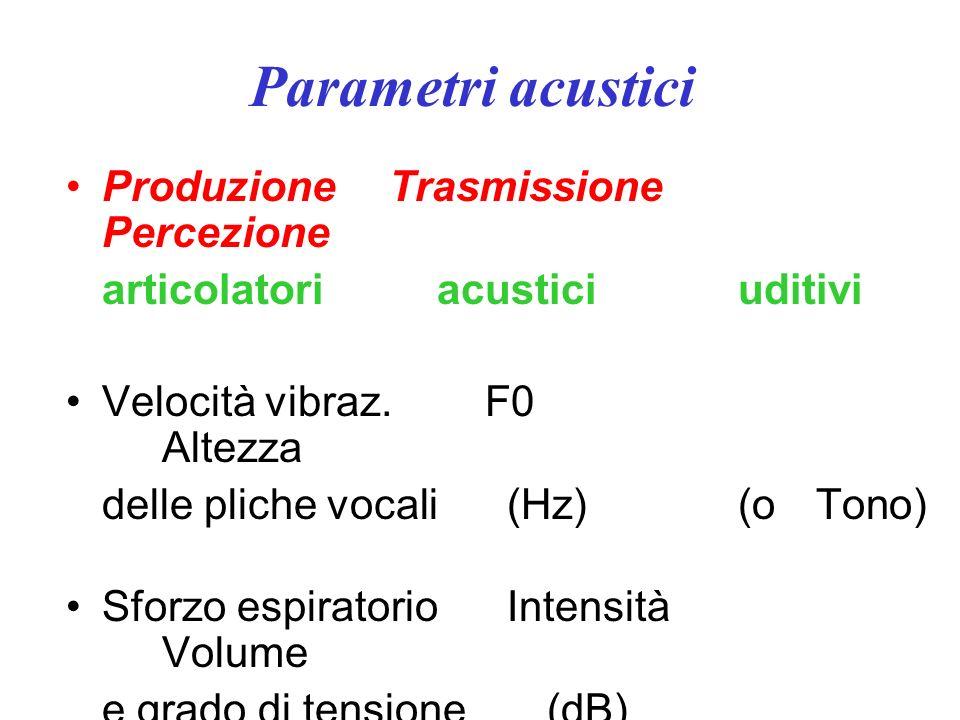 Parametri acustici durata: fa riferimento al mantenimento delle vibrazioni nel tempo; si misura in sec. o in msec.