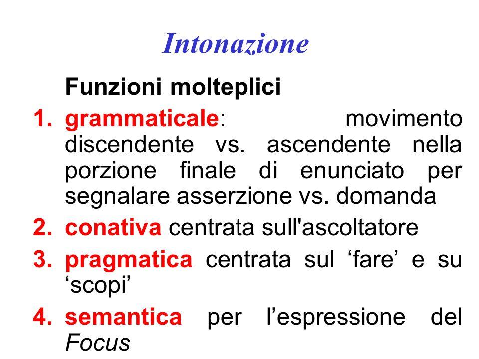 Accento Polysillabic shortening effect (Lindblom) Effetto a destra è + marcato che a sinistra Inglese, tedesco, svedese: OK Italiano: solo tra trocheo