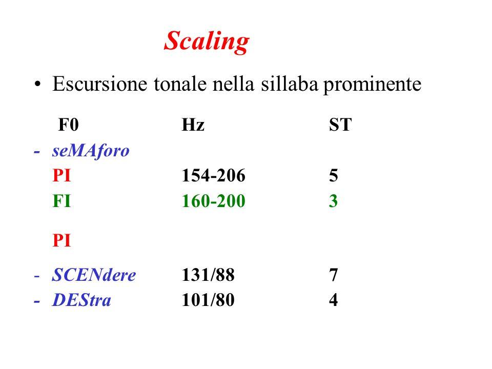 Tone and Break Indexes = ToBI Prominenza semaforo B+A* per PI e FI, Ma lintonazione è diversa ! scendere, destra = [A]+B* Tratto pertinente è lescursi