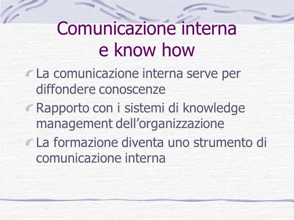 Comunicazione interna e know how La comunicazione interna serve per diffondere conoscenze Rapporto con i sistemi di knowledge management dellorganizza