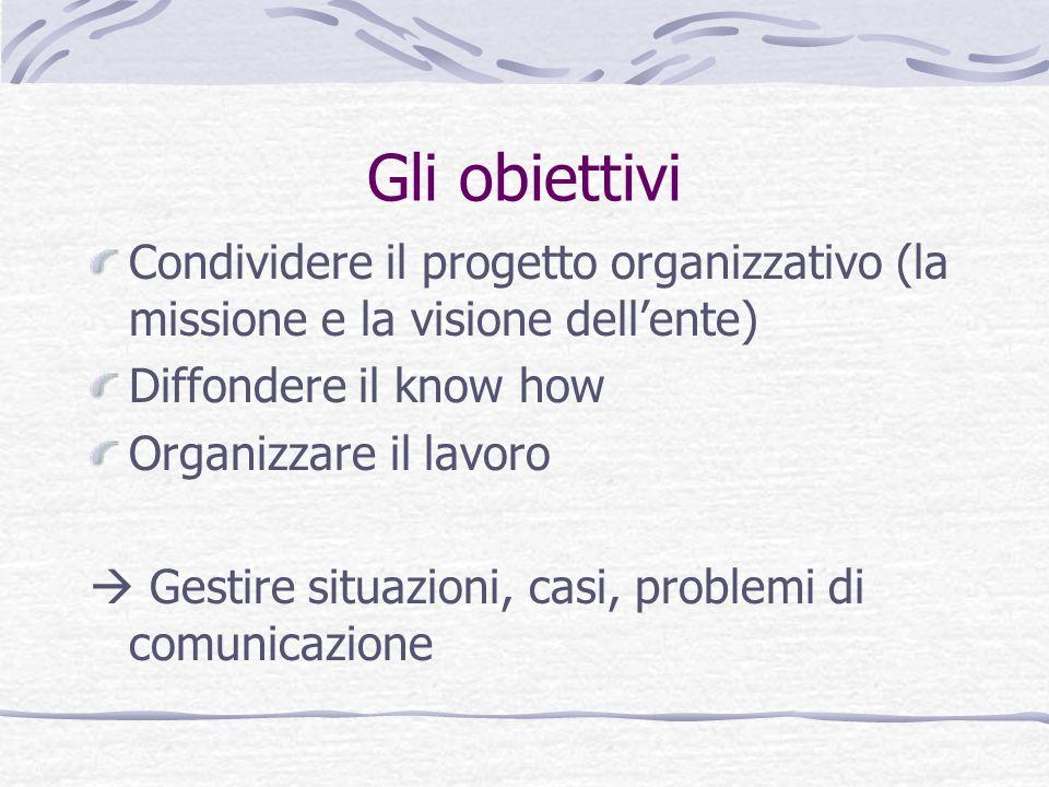Gli obiettivi Condividere il progetto organizzativo (la missione e la visione dellente) Diffondere il know how Organizzare il lavoro Gestire situazion