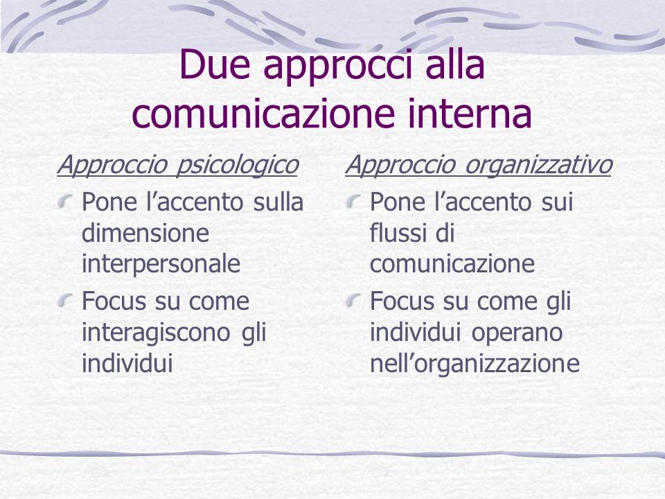 Due approcci alla comunicazione interna Approccio psicologico Pone laccento sulla dimensione interpersonale Focus su come interagiscono gli individui