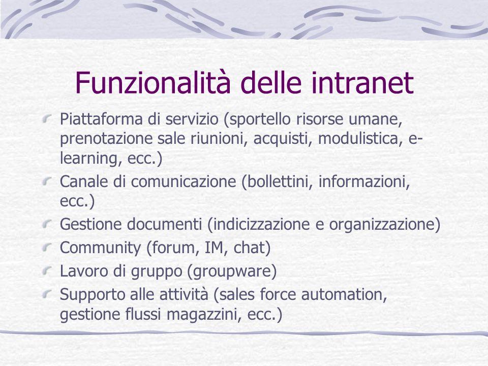Funzionalità delle intranet Piattaforma di servizio (sportello risorse umane, prenotazione sale riunioni, acquisti, modulistica, e- learning, ecc.) Ca
