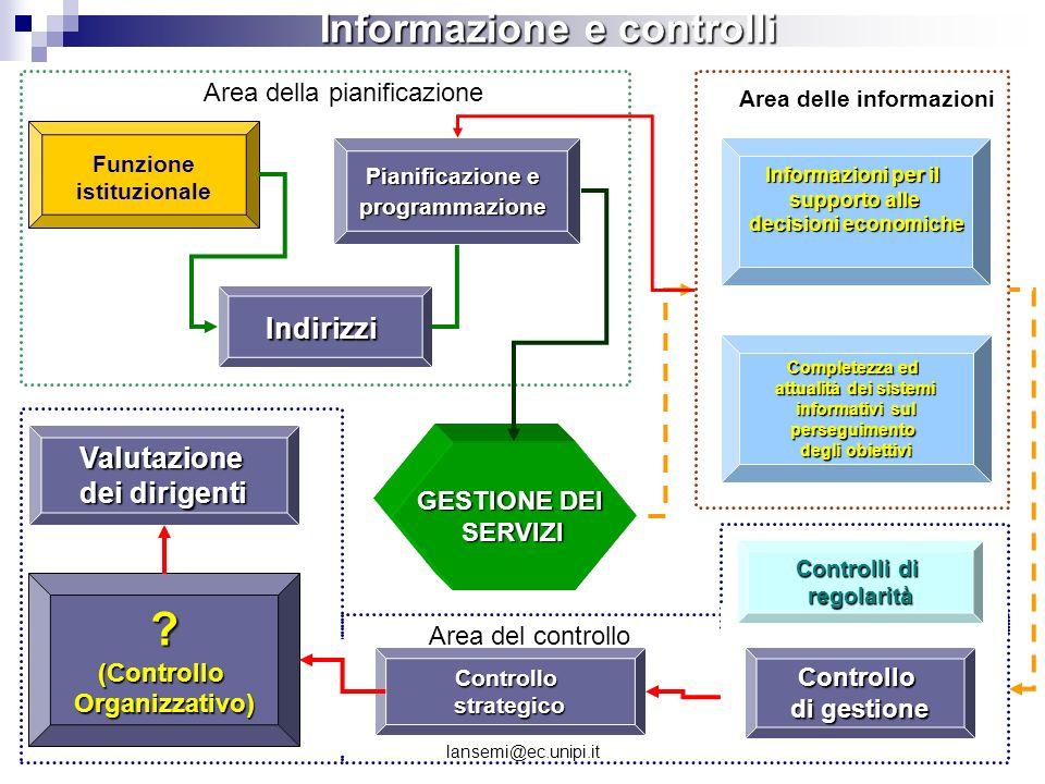 lansemi@ec.unipi.it ?(ControlloOrganizzativo) Informazione e controlli Informazioni per il supporto alle decisioni economiche decisioni economiche Ind
