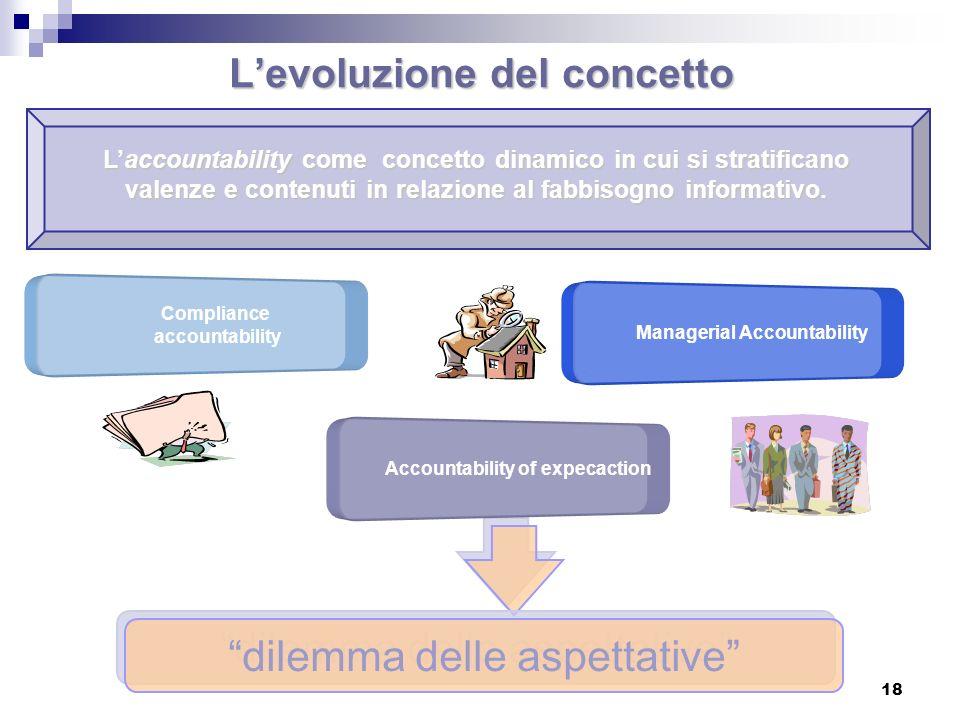18 Levoluzione del concetto Compliance accountability Managerial Accountability Laccountability come concetto dinamico in cui si stratificano valenze