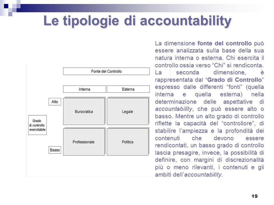 19 Le tipologie di accountability La dimensione fonte del controllo può essere analizzata sulla base della sua natura interna o esterna. Chi esercita