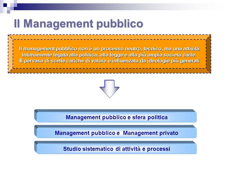 Il Management pubblico Il management pubblico non è un processo neutro, tecnico, ma una attività Intimamente legata alla politica, alla legge e alla p