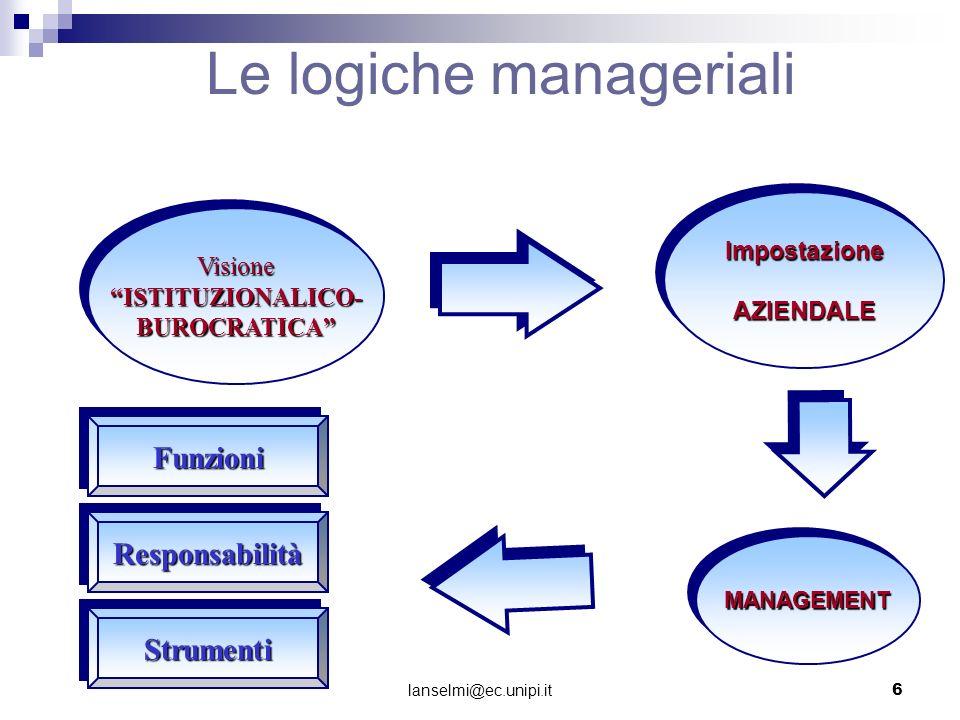 Le logiche manageriali VisioneISTITUZIONALICO-BUROCRATICAVisioneISTITUZIONALICO-BUROCRATICA MANAGEMENTMANAGEMENT FunzioniFunzioni ResponsabilitàRespon