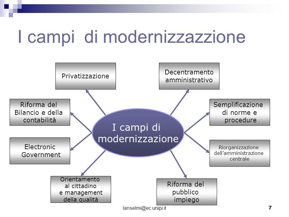 I campi di modernizzazzione Privatizzazione Riforma del Bilancio e della contabilità Electronic Government Orientamento al cittadino e management dell