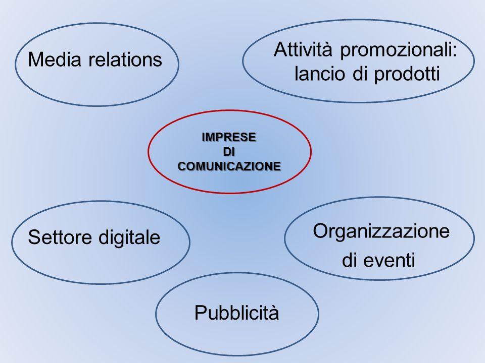 IMPRESE DI COMUNICAZIONE Media relations Settore digitale Pubblicità Organizzazione di eventi Attività promozionali: lancio di prodotti