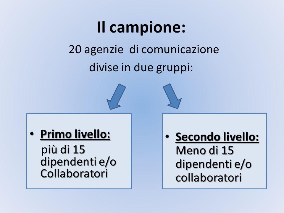 Il campione: 20 agenzie di comunicazione divise in due gruppi: Primo livello: Primo livello: iù di 15 dipendenti e/o Collaboratori più di 15 dipendent