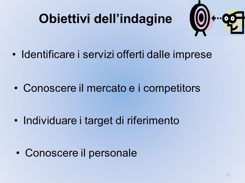 Obiettivi dellindagine 22 Identificare i servizi offerti dalle imprese Individuare i target di riferimento Conoscere il mercato e i competitors Conosc