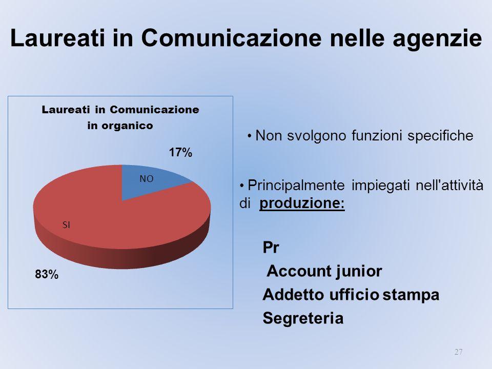 Laureati in Comunicazione nelle agenzie 27 Non svolgono funzioni specifiche Pr Account junior Addetto ufficio stampa Segreteria Principalmente impiega