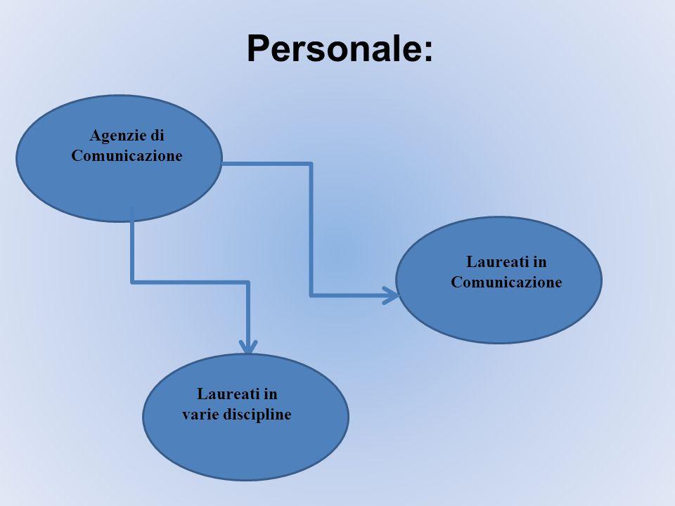 Agenzie di Comunicazione Laureati in Comunicazione Laureati in varie discipline Personale: