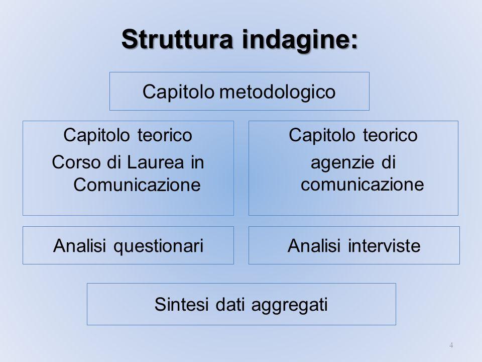 Strutturaindagine: Struttura indagine: 4 Capitolo teorico agenzie di comunicazione Sintesi dati aggregati Analisi questionariAnalisi interviste Capito