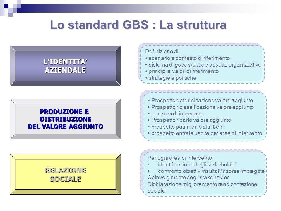 LIDENTITAAZIENDALE PRODUZIONE E DISTRIBUZIONE DEL VALORE AGGIUNTO RELAZIONESOCIALE Lo standard GBS : La struttura Definizione di: scenario e contesto