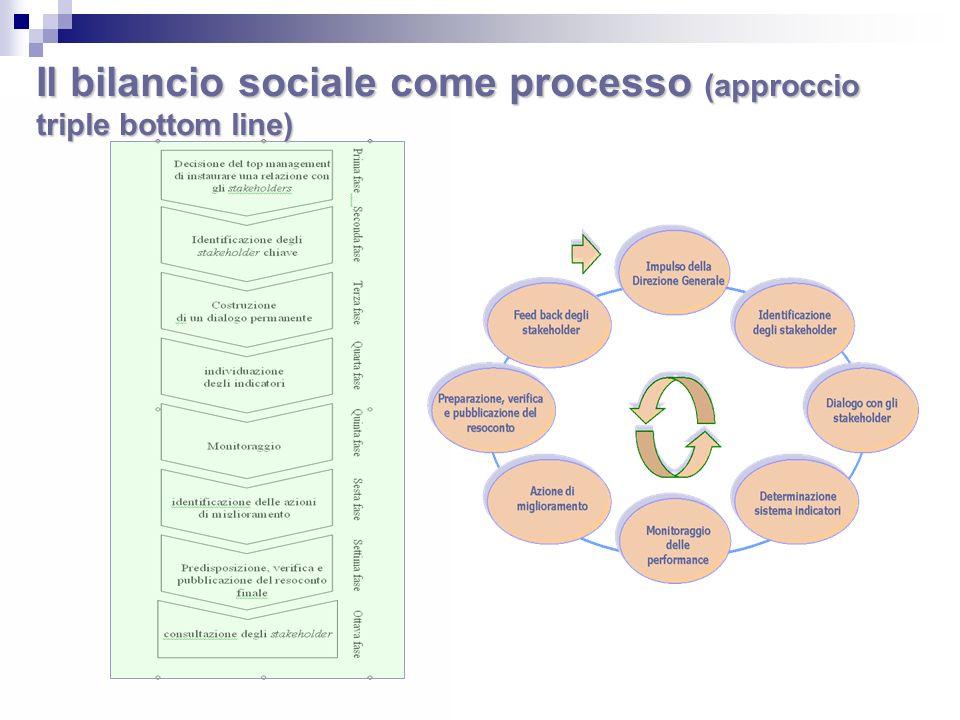 Il bilancio sociale come processo (approccio triple bottom line)