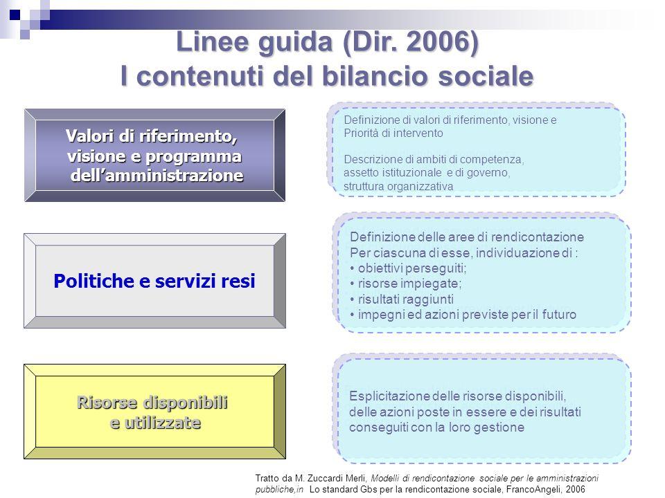 Valori di riferimento, visione e programma dellamministrazione dellamministrazione Politiche e servizi resi Risorse disponibili e utilizzate Linee gui
