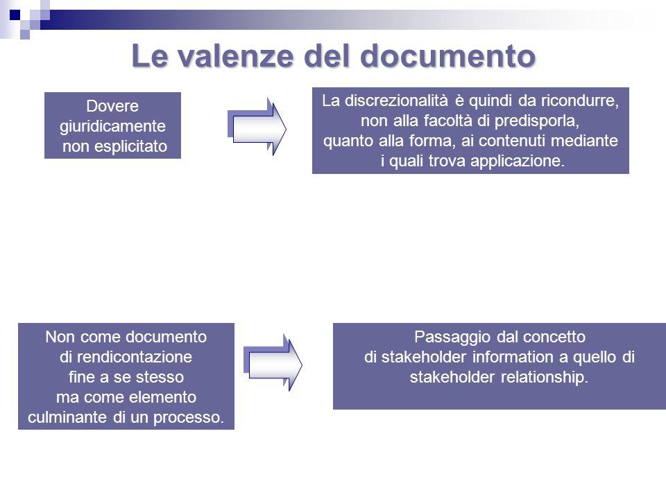 Dovere giuridicamente non esplicitato Non come documento di rendicontazione fine a se stesso ma come elemento culminante di un processo. Le valenze de