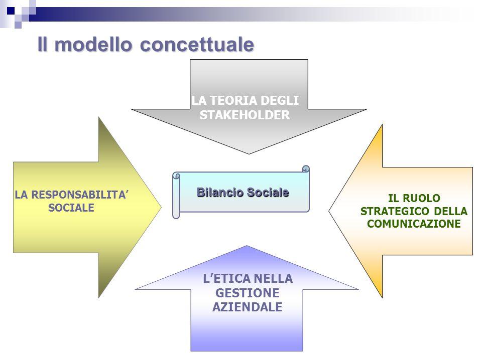 Stakeholder relationship Individuazione dei soggetti Determinazioni delle attese Canali e strumenti di relazione Bilancio sociale Relazioni strutturate Responsabilità Accountability Sistema Formale legale - Sistema di regole e criteri Sistema Formale legale - Sistema di regole e criteri