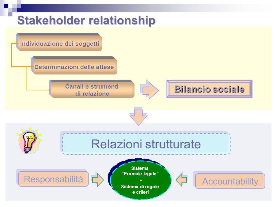 Stakeholder relationship Individuazione dei soggetti Determinazioni delle attese Canali e strumenti di relazione Bilancio sociale Relazioni strutturat