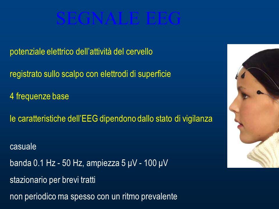 SEGNALE EEG potenziale elettrico dellattività del cervello registrato sullo scalpo con elettrodi di superficie 4 frequenze base le caratteristiche dellEEG dipendono dallo stato di vigilanza casuale banda 0.1 Hz - 50 Hz, ampiezza 5 μV - 100 μV stazionario per brevi tratti non periodico ma spesso con un ritmo prevalente