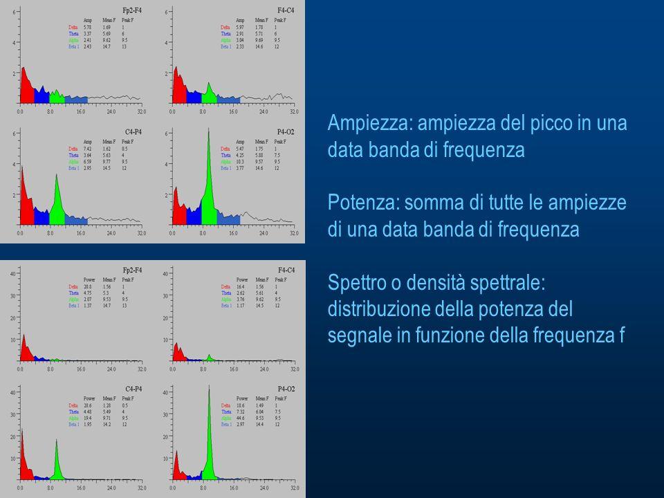 Ampiezza: ampiezza del picco in una data banda di frequenza Potenza: somma di tutte le ampiezze di una data banda di frequenza Spettro o densità spettrale: distribuzione della potenza del segnale in funzione della frequenza f