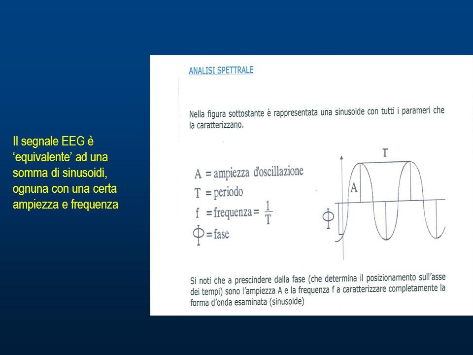 Il segnale EEG è equivalente ad una somma di sinusoidi, ognuna con una certa ampiezza e frequenza