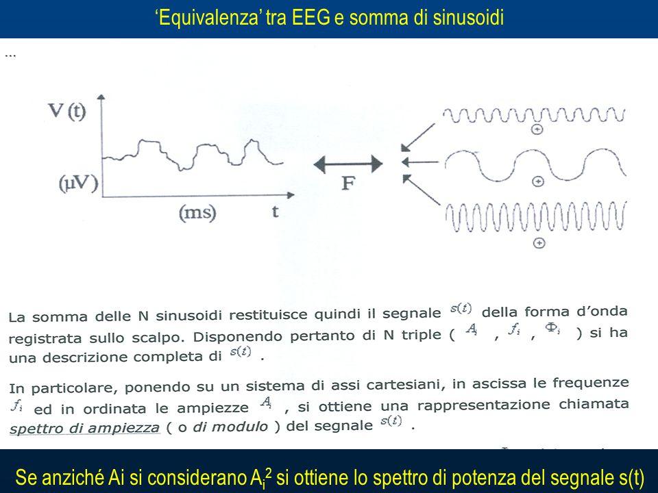 Equivalenza tra EEG e somma di sinusoidi Se anziché Ai si considerano A i 2 si ottiene lo spettro di potenza del segnale s(t)