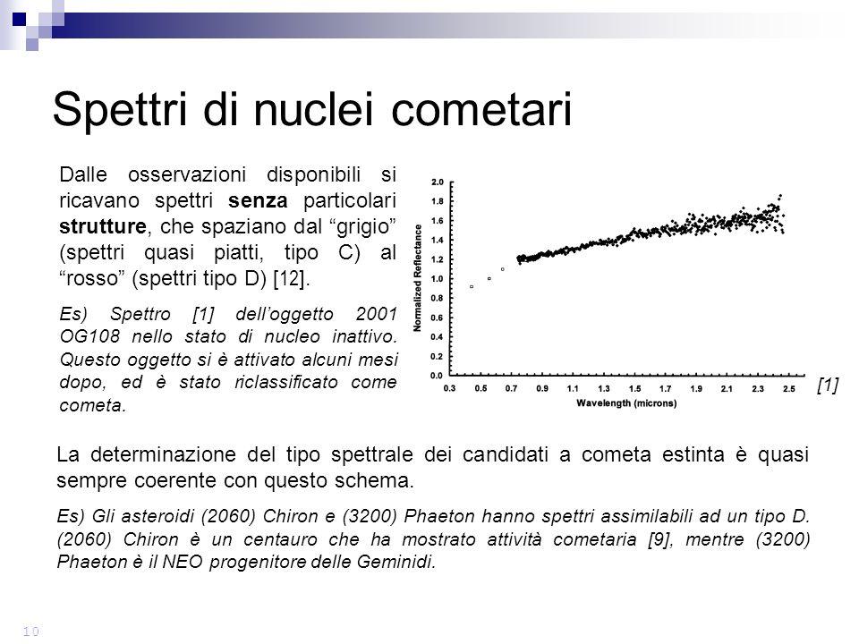 La determinazione del tipo spettrale dei candidati a cometa estinta è quasi sempre coerente con questo schema.