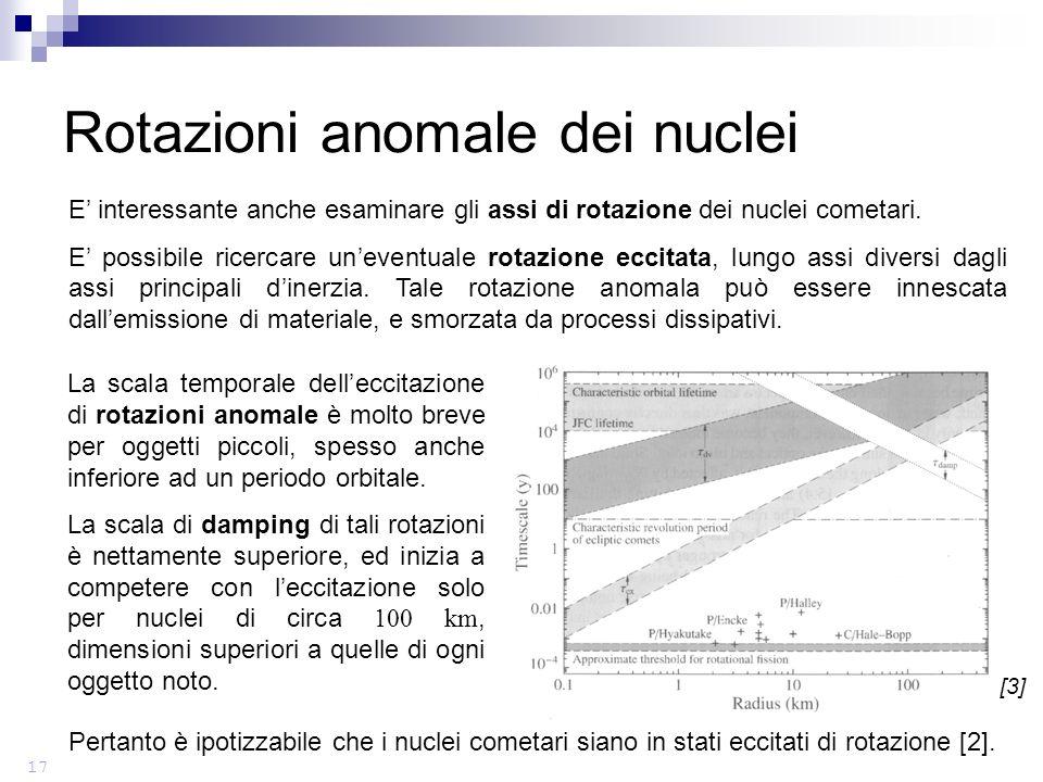 E interessante anche esaminare gli assi di rotazione dei nuclei cometari.
