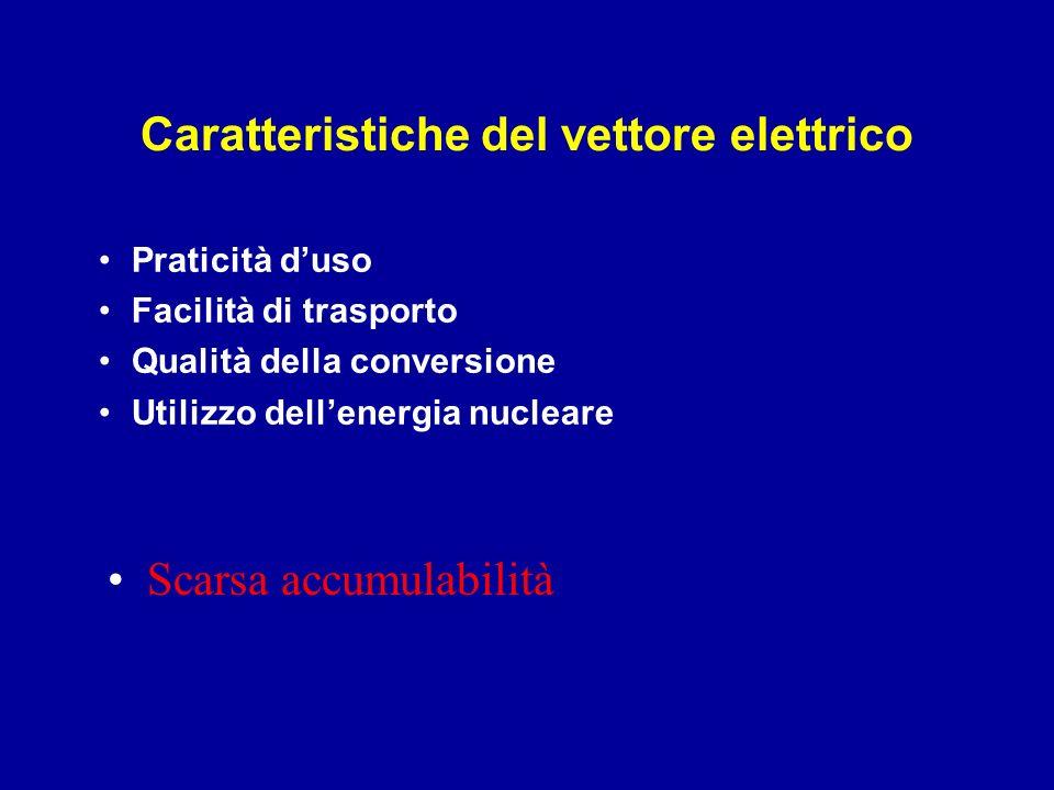 Caratteristiche del vettore elettrico Praticità duso Facilità di trasporto Qualità della conversione Utilizzo dellenergia nucleare Scarsa accumulabili