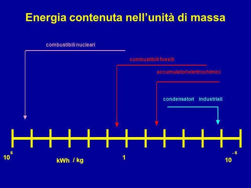 combustibili nucleari combustibili fossili 10 6 - - 6 1 accumulatorielettrochimici condensatoriindustriali kWh / kg Energia contenuta nellunità di mas